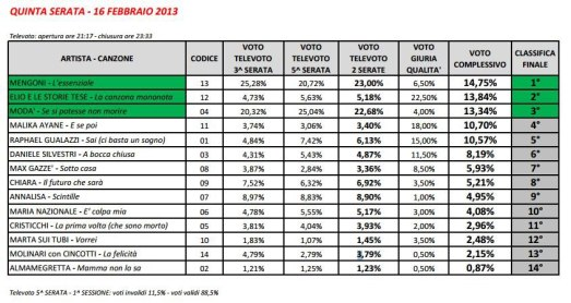 Sanremo 2013, Classifica Finale